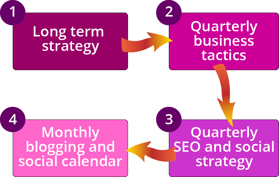 Align blogging with quarterly business objectives