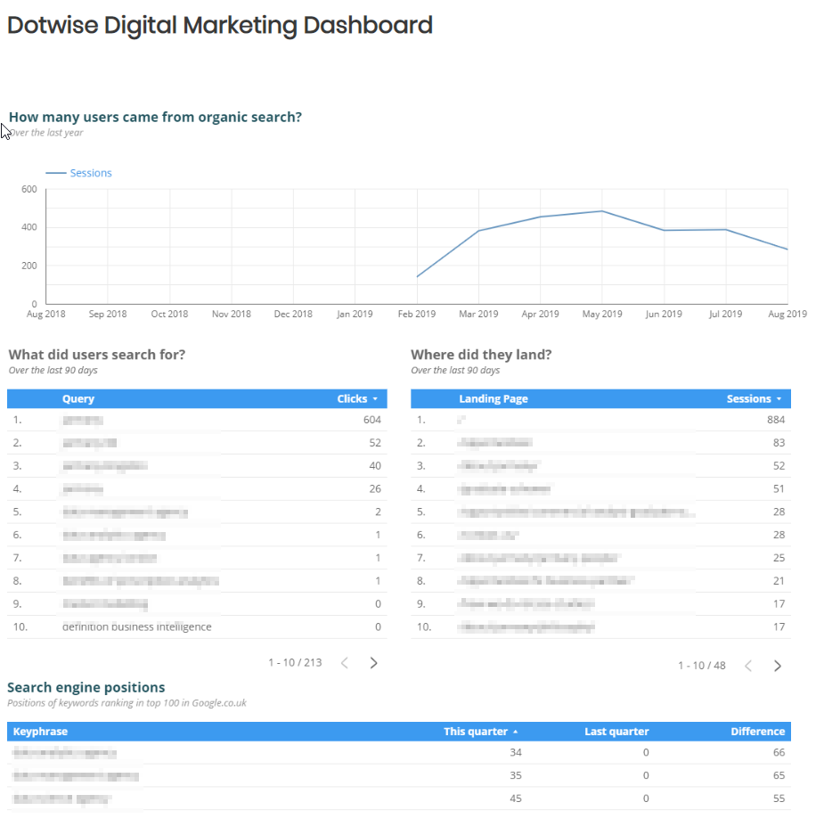 SEO dashboard page