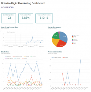The Dotwise Digital Marketing Dashboard puts usable data at your fingertips